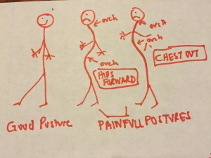 Don't you just love my cartooning skills that so obviously reflect good vs bad posture?